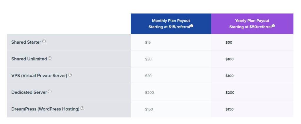 Dreamhost payout - best web hosting affiliate programs